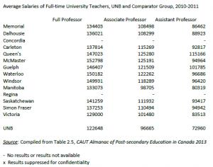 average salaries G14 universities