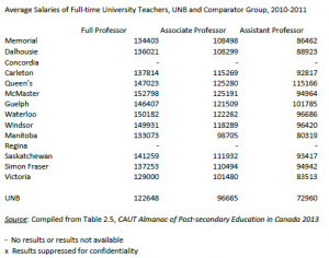 average salaries G14 universities