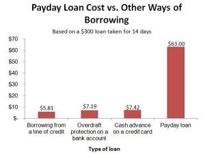 PaydayLoanVsOtherGraph-eng